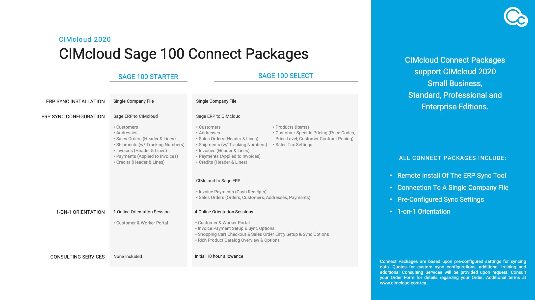 CIMcloud CAREs Connect Packages - Thumbnail