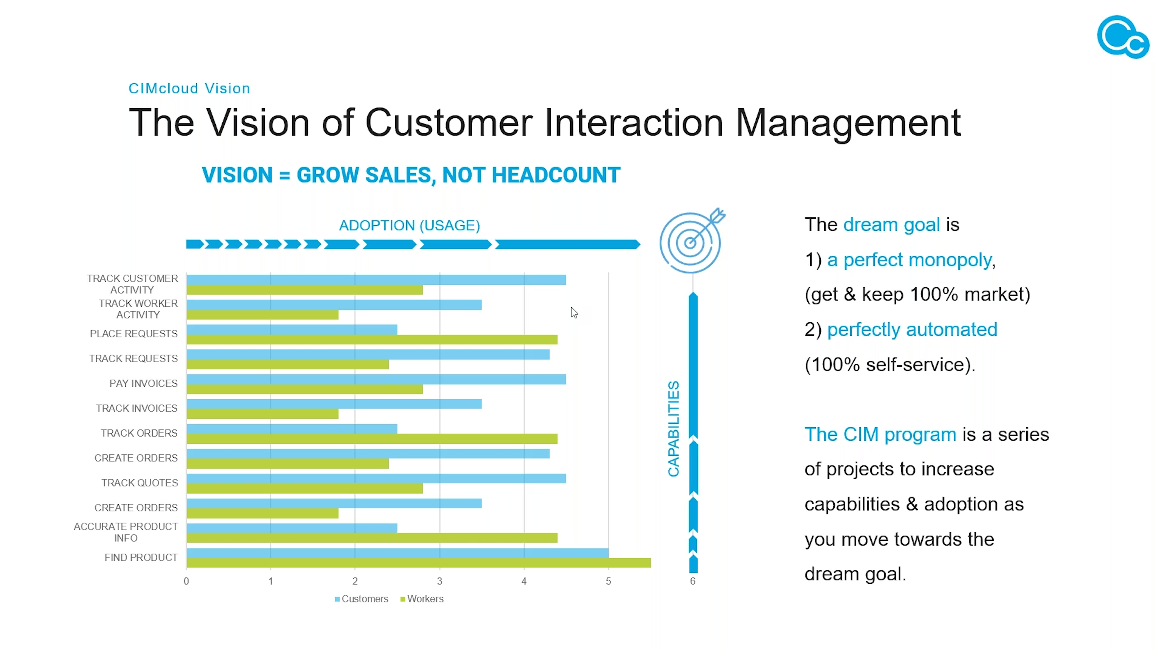 CIMcloud State of the Company Image