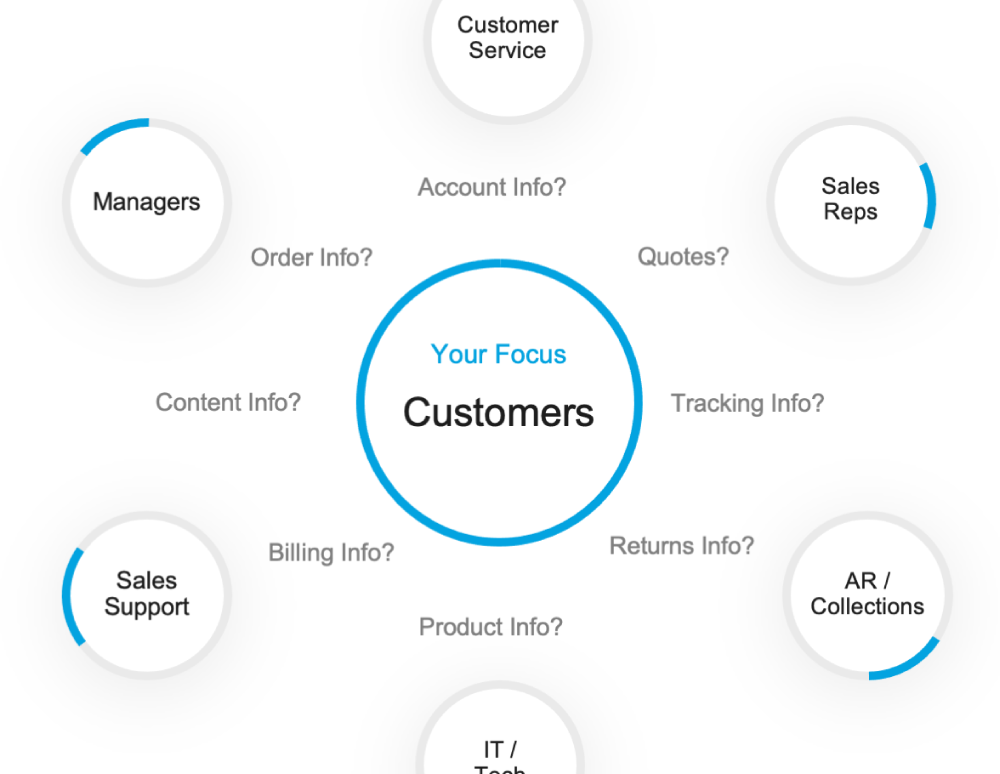 CIMcloud 2020: Product Overview Image